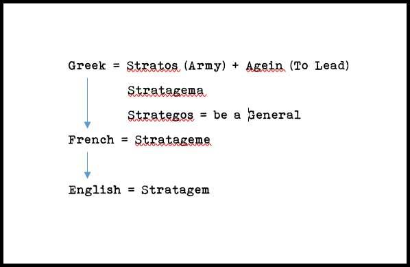 Learn Stratagem Meaning and Etymology